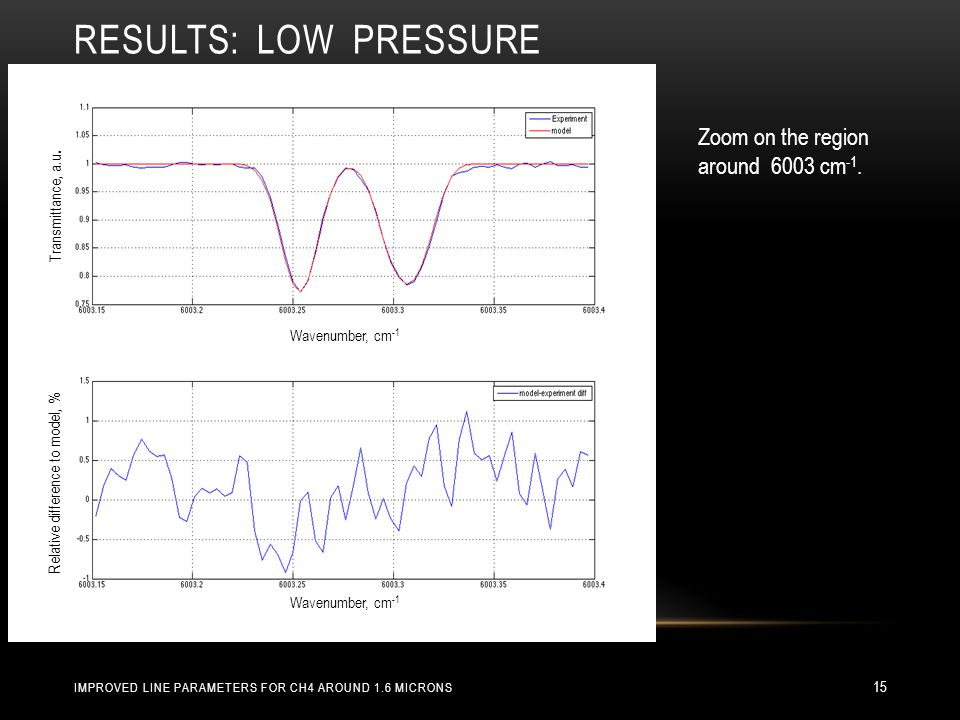RESULTS: LOW PRESSURE 15 Transmittance, a.u.