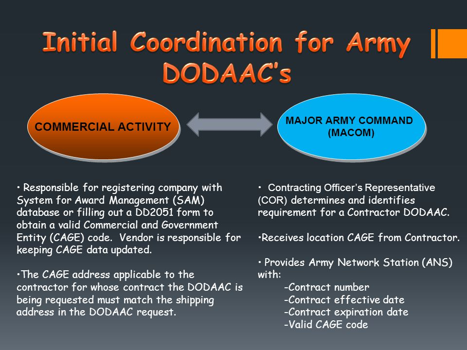 COMMERCIAL ACTIVITY MAJOR ARMY COMMAND (MACOM) MAJOR ARMY COMMAND (MACOM) Responsible for registering company with System for Award Management (SAM) database or filling out a DD2051 form to obtain a valid Commercial and Government Entity (CAGE) code.
