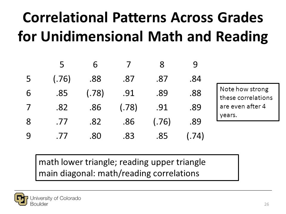 Correlational Patterns Across Grades for Unidimensional Math and Reading 56789 5(.76).88.87.84 6.85(.78).91.89.88 7.82.86(.78).91.89 8.77.82.86(.76).89 9.77.80.83.85(.74) math lower triangle; reading upper triangle main diagonal: math/reading correlations 26 Note how strong these correlations are even after 4 years.