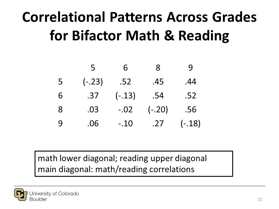 Correlational Patterns Across Grades for Bifactor Math & Reading 5689 5(-.23).52.45.44 6.37(-.13).54.52 8.03-.02(-.20).56 9.06-.10.27(-.18) math lower diagonal; reading upper diagonal main diagonal: math/reading correlations 31