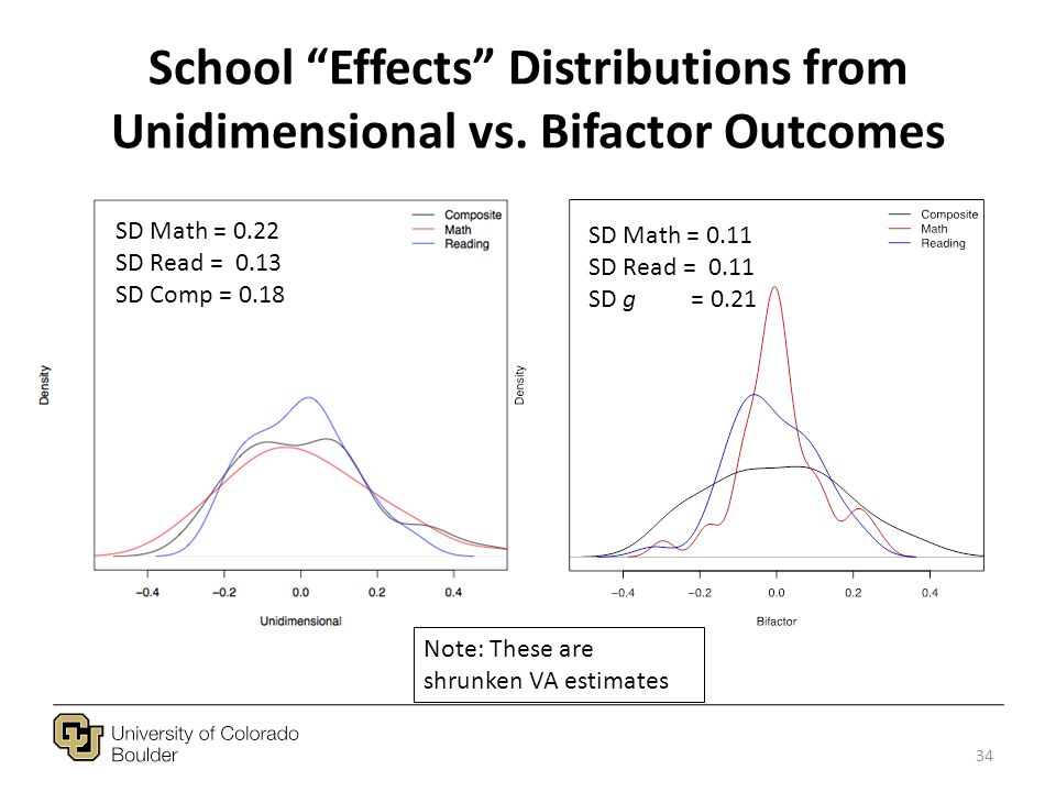 School Effects Distributions from Unidimensional vs.