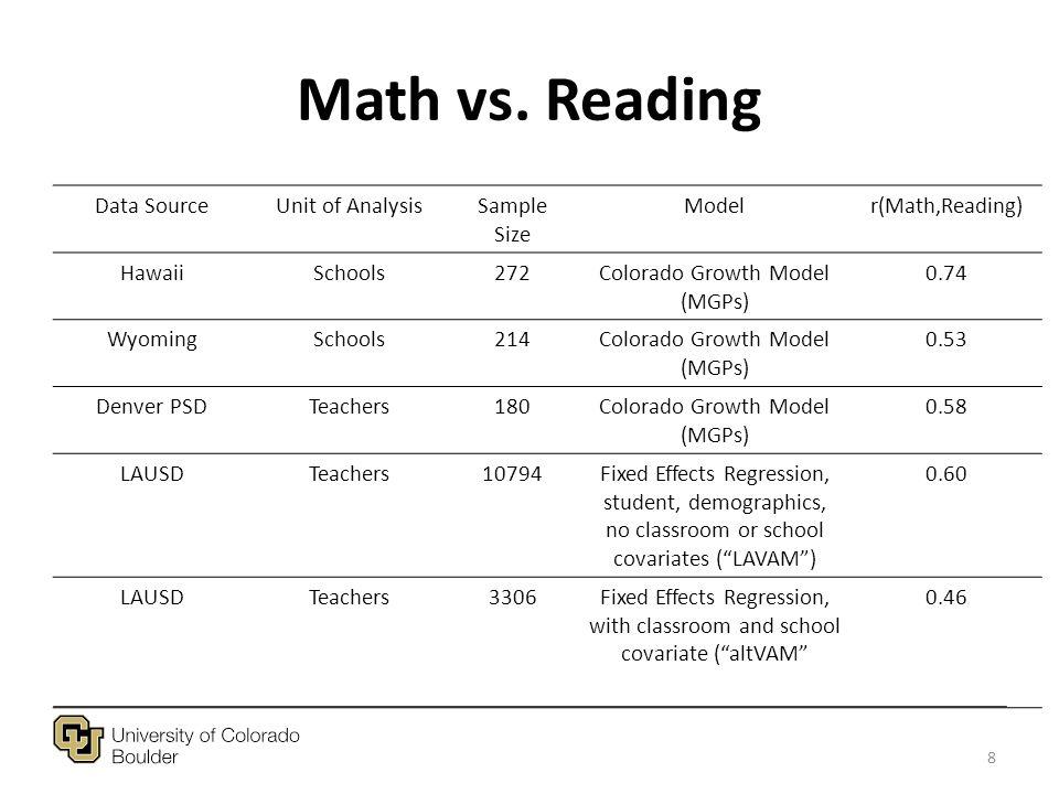 Math vs.