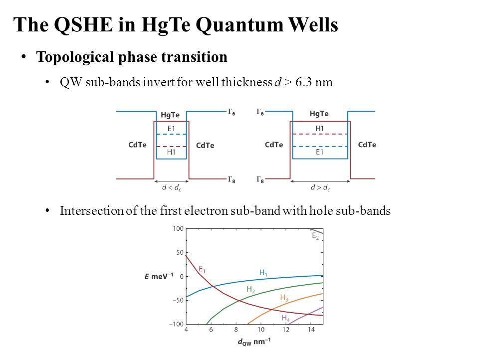 The QSHE in HgTe Quantum Wells Topological phase transition QW sub-bands invert for well thickness d > 6.3 nm Intersection of the first electron sub-b