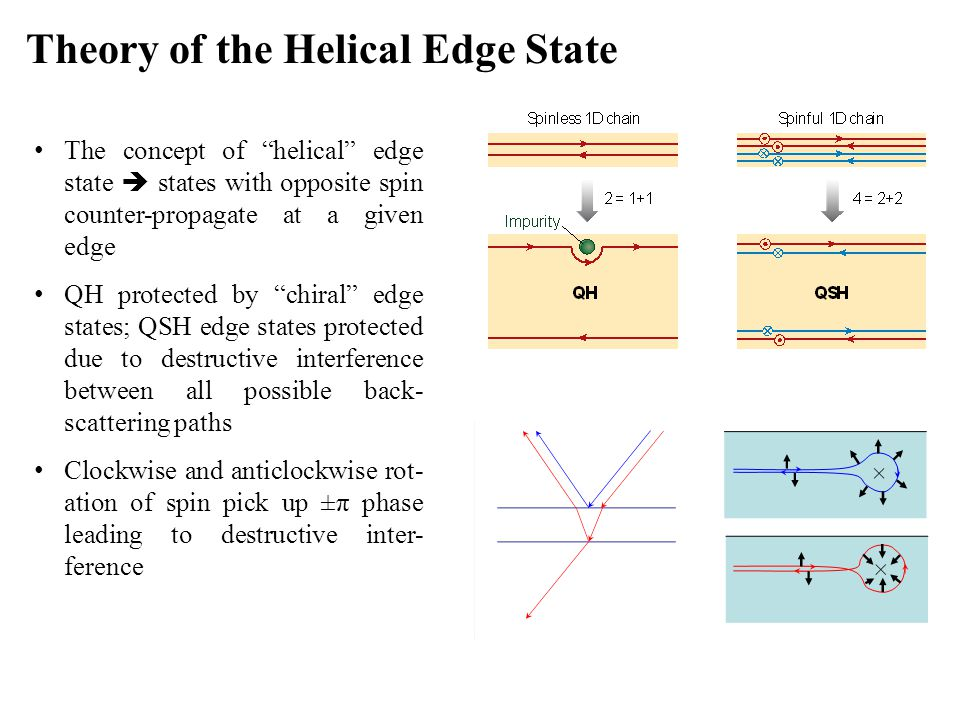 "The concept of ""helical"" edge state  states with opposite spin counter-propagate at a given edge QH protected by ""chiral"" edge states; QSH edge state"