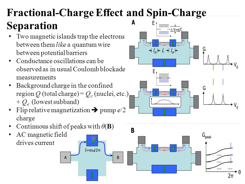 Two magnetic islands trap the electrons between them like a quantum wire between potential barriers Conductance oscillations can be observed as in usu