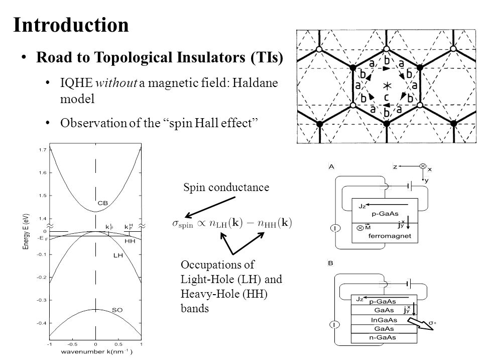 "Introduction Road to Topological Insulators (TIs) IQHE without a magnetic field: Haldane model Observation of the ""spin Hall effect"" Occupations of Li"