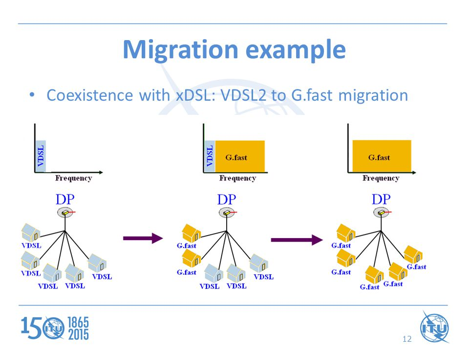 12 Coexistence with xDSL: VDSL2 to G.fast migration Migration example