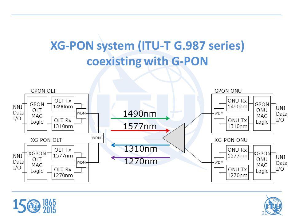 20 XG-PON system (ITU-T G.987 series) coexisting with G-PON GPON OLT MAC Logic WDM OLT Tx 1490nm OLT Rx 1310nm NNI Data I/O GPON ONU MAC Logic WDM ONU Rx 1490nm ONU Tx 1310nm UNI Data I/O XGPON ONU MAC Logic WDM ONU Rx 1577nm ONU Tx 1270nm UNI Data I/O GPON OLTGPON ONU XG-PON ONU XGPON OLT MAC Logic WDM OLT Tx 1577nm OLT Rx 1270nm NNI Data I/O XG-PON OLT WDM1 1490nm 1577nm 1310nm 1270nm