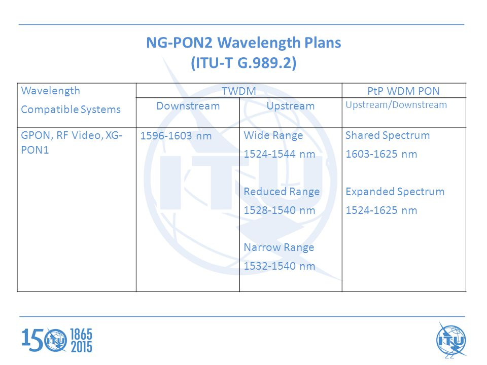NG-PON2 Wavelength Plans (ITU-T G.989.2) 22 Wavelength Compatible Systems TWDMPtP WDM PON DownstreamUpstream Upstream/Downstream GPON, RF Video, XG- PON1 1596-1603 nm Wide Range 1524-1544 nm Reduced Range 1528-1540 nm Narrow Range 1532-1540 nm Shared Spectrum 1603-1625 nm Expanded Spectrum 1524-1625 nm
