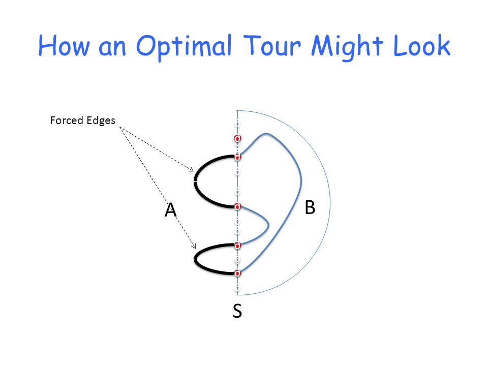How an Optimal Tour Might Look Forced Edges A B S ∂∂∂∂∂∂ ∂∂∂∂∂∂ ∂∂∂∂∂∂ ∂∂∂∂∂∂ ∂∂∂∂∂∂ ∂∂∂∂∂∂ ∂∂∂∂∂∂ ∂∂∂∂∂∂ ∂∂∂∂∂∂ ∂∂∂∂∂∂