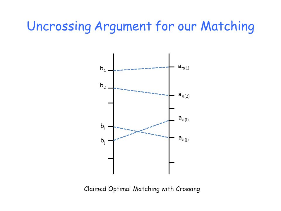 Uncrossing Argument for our Matching b2b2 b1b1 a π(1) bjbj bibi a π(2) a π(i) a π(j) Claimed Optimal Matching with Crossing