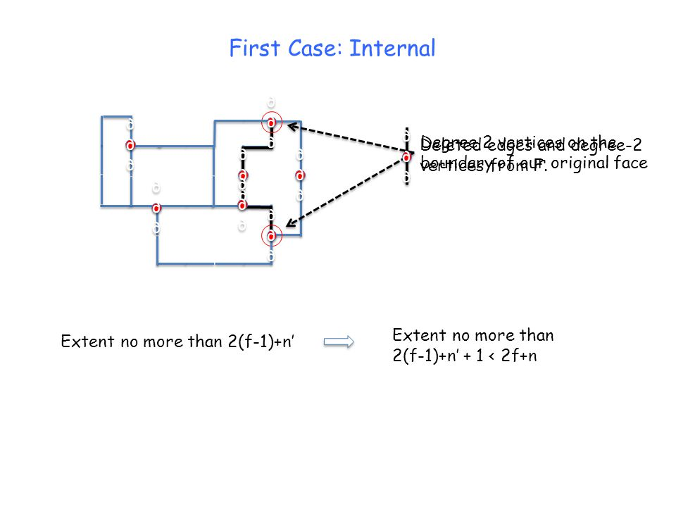 Extent no more than 2(f-1) + n' Extent no more than 2(f-1) + n' + (n-n') < 2(f-1) + n Extent no more than 2(f-1) + n + 1 < 2f + n ∂∂∂∂∂∂ ∂∂∂∂∂∂ ∂∂∂∂∂∂ ∂∂∂∂∂∂ ∂∂∂∂∂∂ ∂∂∂∂∂∂ ∂∂∂∂∂∂ ∂∂∂∂∂∂ ∂∂∂∂∂∂ ∂∂∂∂∂∂ First Case: Internal But what if there were many deleted degree-2 vertices.