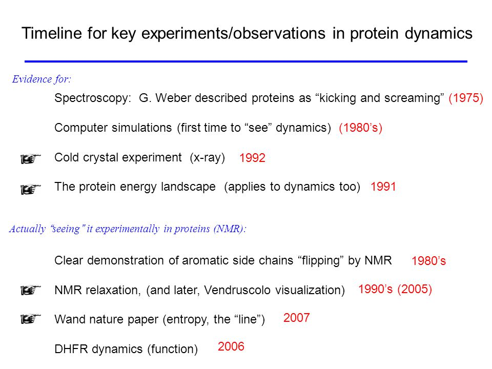 Timeline for key experiments/observations in protein dynamics Spectroscopy: G.