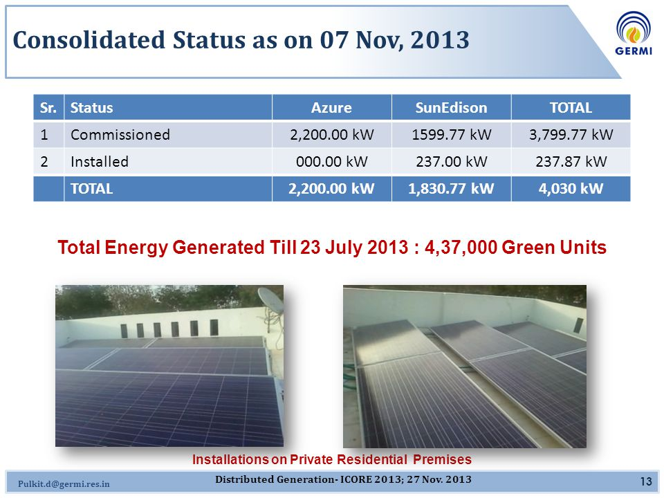 Omkar.J@germi.res.in Consolidated Status as on 07 Nov, 2013 Sr.StatusAzureSunEdisonTOTAL 1Commissioned2,200.00 kW1599.77 kW3,799.77 kW 2Installed000.00 kW237.00 kW237.87 kW TOTAL2,200.00 kW1,830.77 kW4,030 kW 13 Installations on Private Residential Premises Total Energy Generated Till 23 July 2013 : 4,37,000 Green Units Distributed Generation- ICORE 2013; 27 Nov.