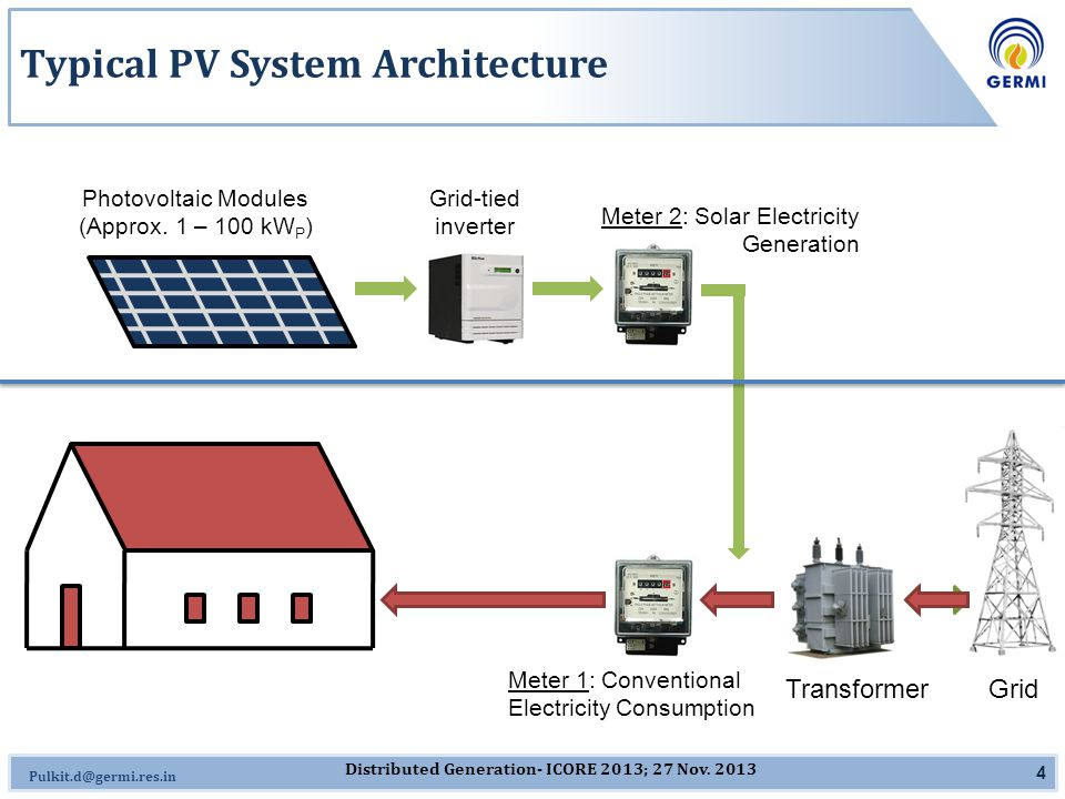 Omkar.J@germi.res.in Typical PV System Architecture 4 Photovoltaic Modules (Approx. 1 – 100 kW P ) Grid-tied inverter Meter 2: Solar Electricity Gener