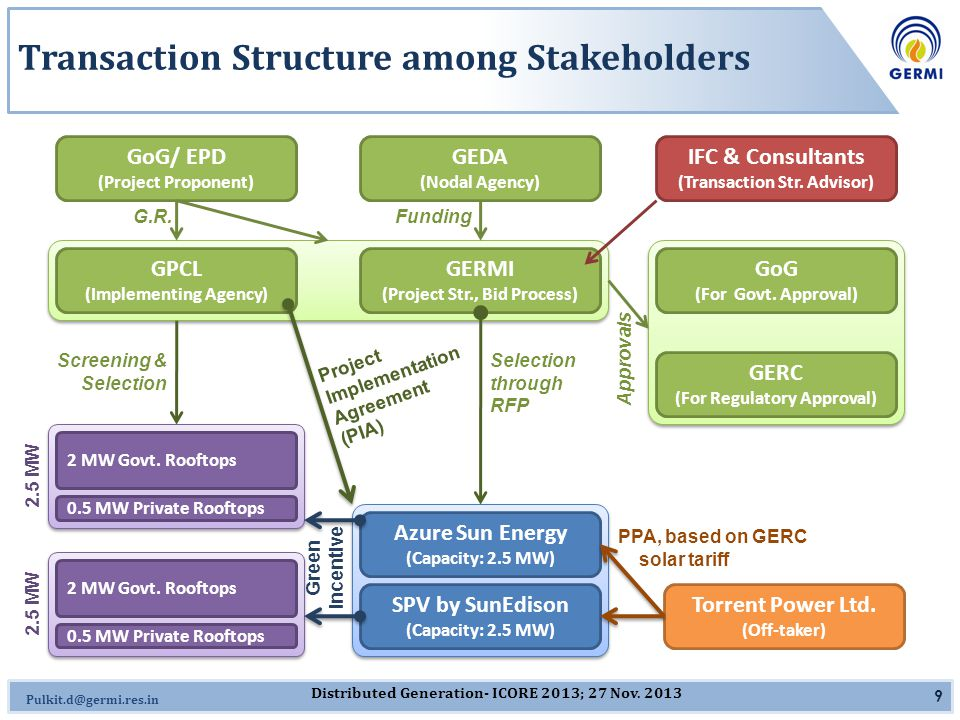 Omkar.J@germi.res.in Project Implementation Agreement (PIA) Transaction Structure among Stakeholders 9 GoG/ EPD (Project Proponent) GEDA (Nodal Agency) GERMI (Project Str., Bid Process) Azure Sun Energy (Capacity: 2.5 MW) SPV by SunEdison (Capacity: 2.5 MW) Torrent Power Ltd.