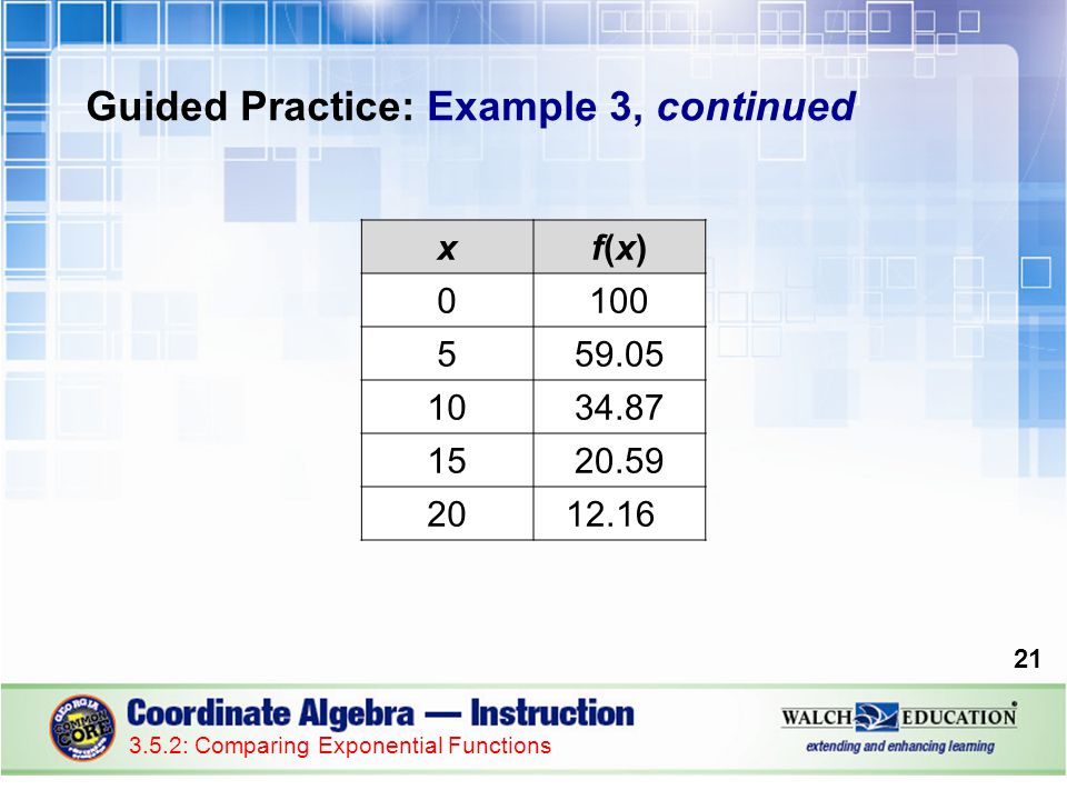 Guided Practice: Example 3, continued 21 3.5.2: Comparing Exponential Functions xf(x)f(x) 0100 559.05 1034.87 1520.59 2012.16