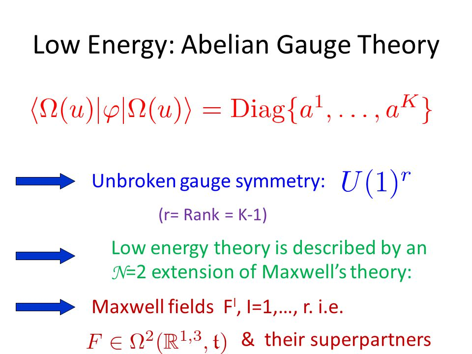 Low Energy: Abelian Gauge Theory Unbroken gauge symmetry: Low energy theory is described by an N =2 extension of Maxwell's theory: (r= Rank = K-1) Maxwell fields F I, I=1,…, r.