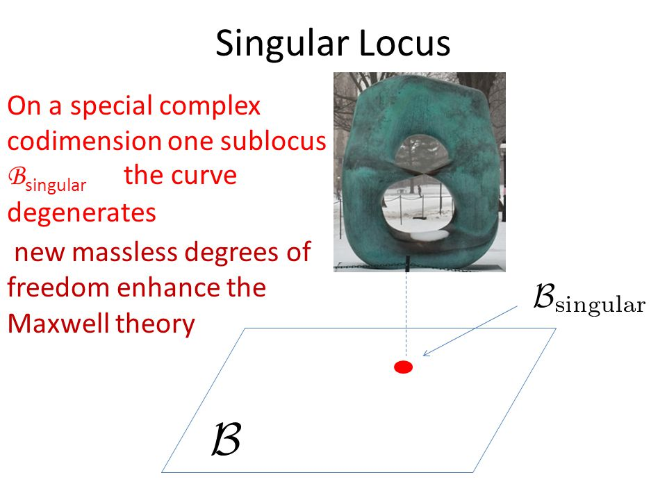 Singular Locus On a special complex codimension one sublocus B singular the curve degenerates new massless degrees of freedom enhance the Maxwell theory