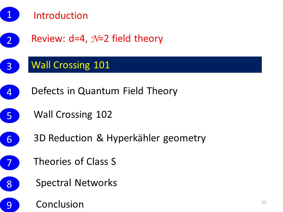 Introduction 30 Wall Crossing 101 1 Conclusion Review: d=4, N =2 field theory 2 3 4 5 6 7 8 9 Defects in Quantum Field Theory Wall Crossing 102 3D Reduction & Hyperkähler geometry Theories of Class S Spectral Networks