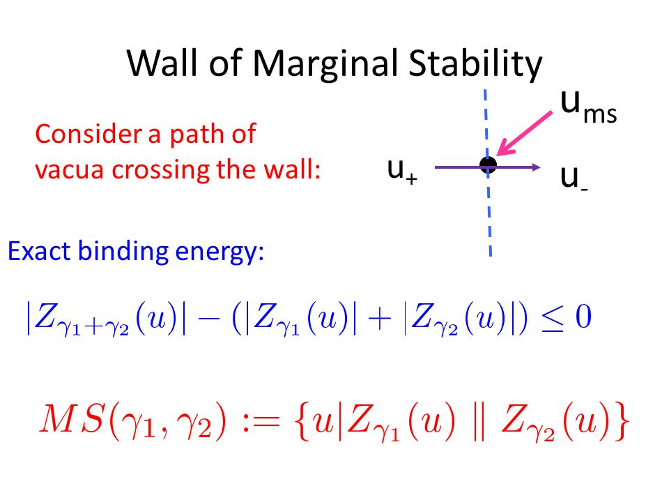 Wall of Marginal Stability u-u- u+u+ u ms Exact binding energy: Consider a path of vacua crossing the wall: