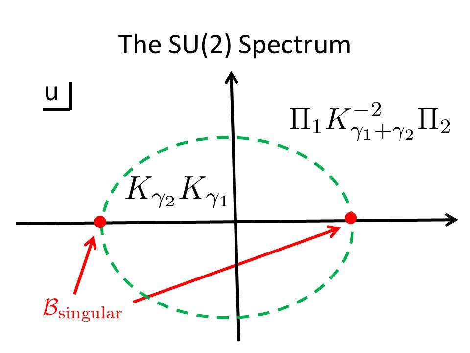 The SU(2) Spectrum u
