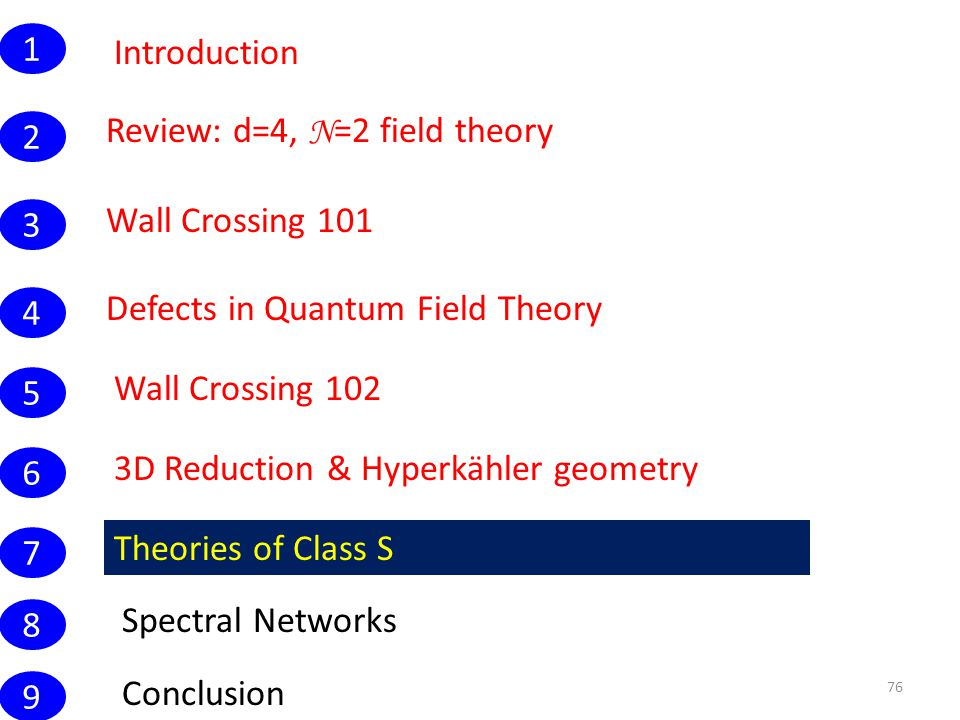 Introduction 76 Wall Crossing 101 1 Conclusion Review: d=4, N =2 field theory 2 3 4 5 6 7 8 9 Defects in Quantum Field Theory Wall Crossing 102 3D Reduction & Hyperkähler geometry Theories of Class S Spectral Networks
