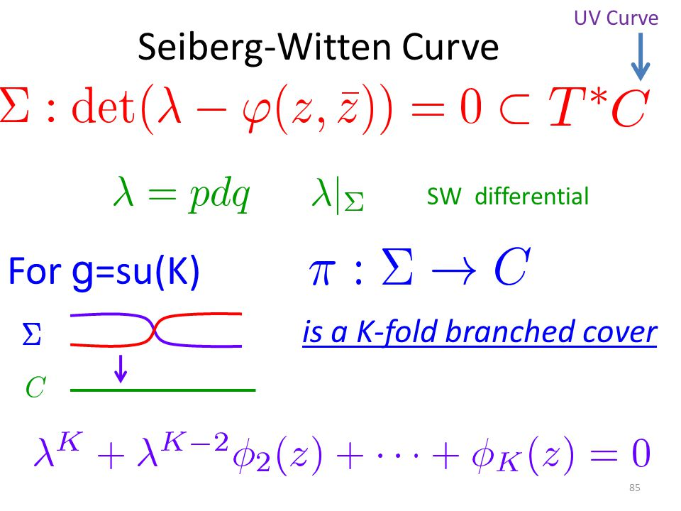 SW differential For g =su(K) is a K-fold branched cover Seiberg-Witten Curve 85 UV Curve