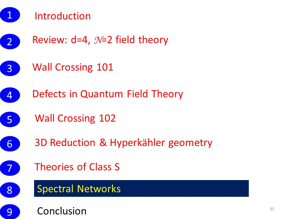 Introduction 95 Wall Crossing 101 1 Conclusion Review: d=4, N =2 field theory 2 3 4 5 6 7 8 9 Defects in Quantum Field Theory Wall Crossing 102 3D Reduction & Hyperkähler geometry Theories of Class S Spectral Networks