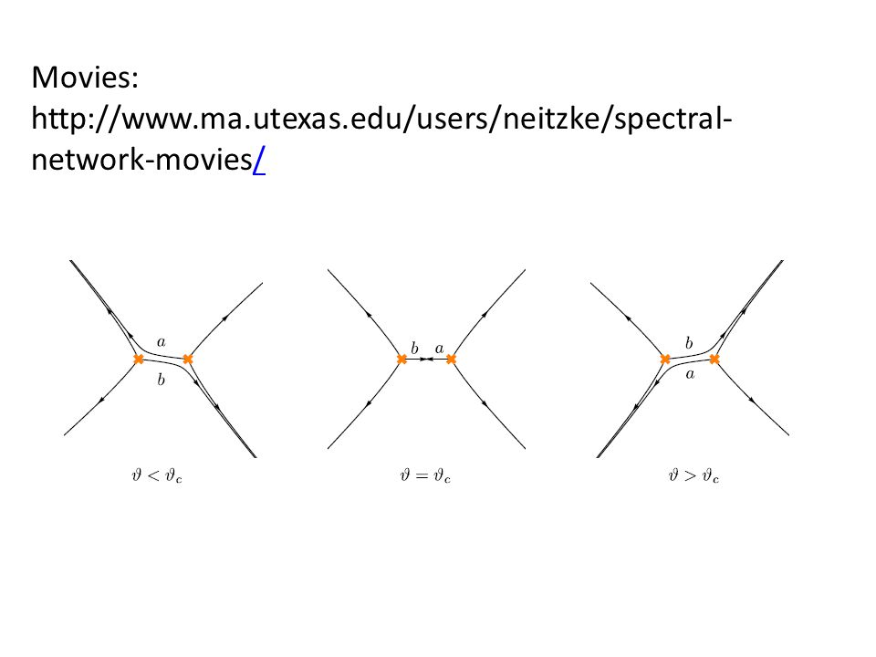 Movies: http://www.ma.utexas.edu/users/neitzke/spectral- network-movies//
