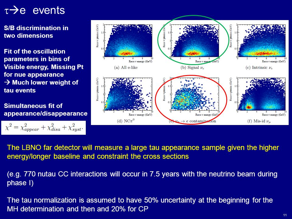 11   e events S/B discrimination in two dimensions Fit of the oscillation parameters in bins of Visible energy, Missing Pt for nue appearance  Much lower weight of tau events Simultaneous fit of appearance/disappearance The LBNO far detector will measure a large tau appearance sample given the higher energy/longer baseline and constraint the cross sections (e.g.