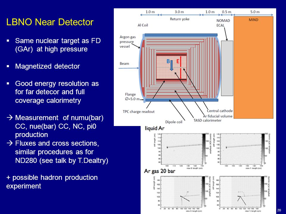 20 LBNO Near Detector  Same nuclear target as FD (GAr) at high pressure  Magnetized detector  Good energy resolution as for far detecor and full coverage calorimetry  Measurement of numu(bar) CC, nue(bar) CC, NC, pi0 production  Fluxes and cross sections, similar procedures as for ND280 (see talk by T.Dealtry) + possible hadron production experiment