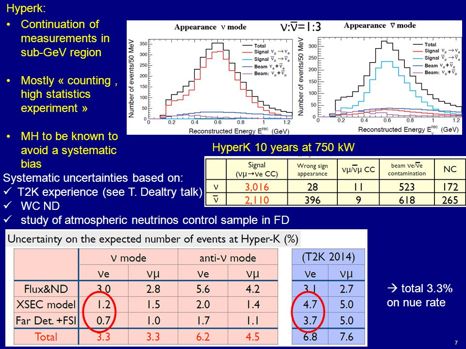 7 HyperK 10 years at 750 kW Systematic uncertainties based on: T2K experience (see T. Dealtry talk) WC ND study of atmospheric neutrinos control sampl