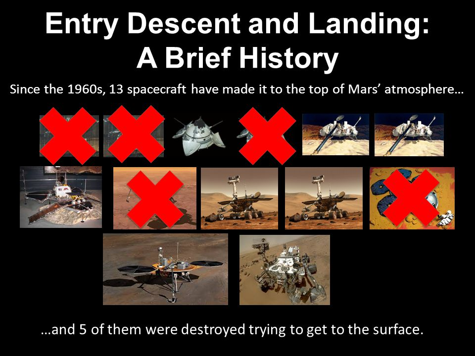 Entry Descent and Landing: A Brief History Since the 1960s, 13 spacecraft have made it to the top of Mars' atmosphere… …and 5 of them were destroyed trying to get to the surface.