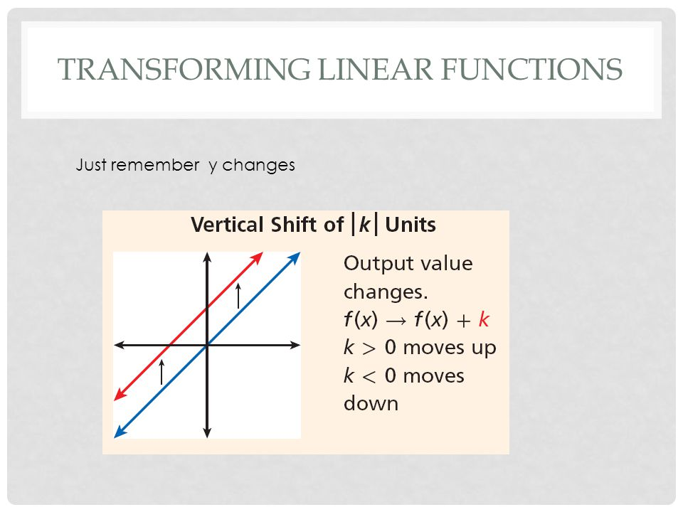 TRANSFORMING LINEAR FUNCTIONS Just remember y changes
