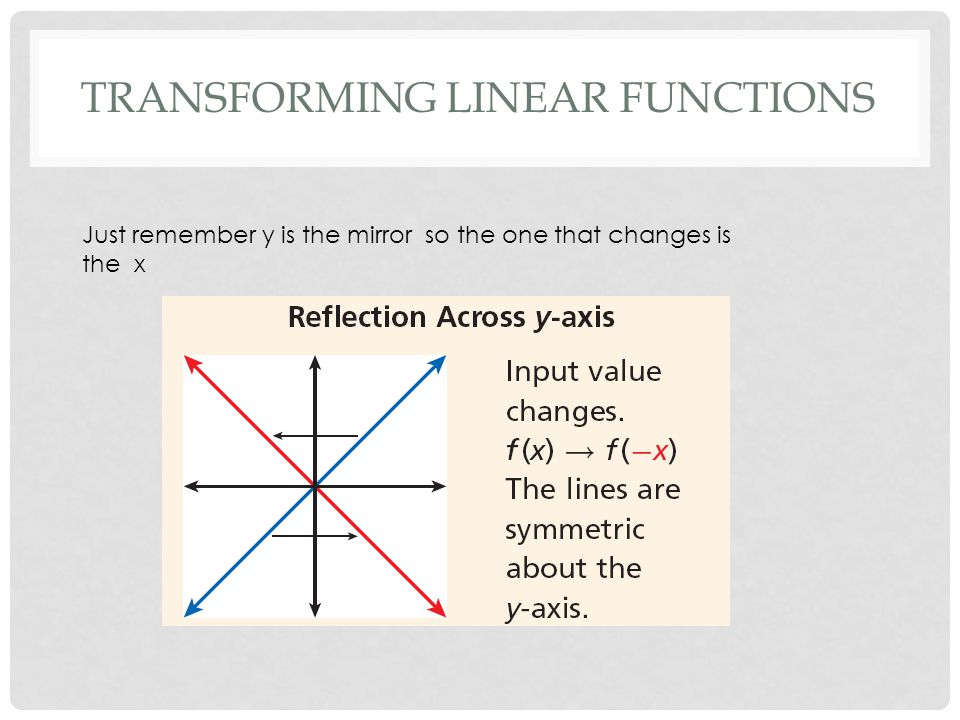 STUDENT PRACTICE EXAMPLE 7 Let g(x) be a horizontal compression of f(x) = 5x - 2 by a factor of 1/3.