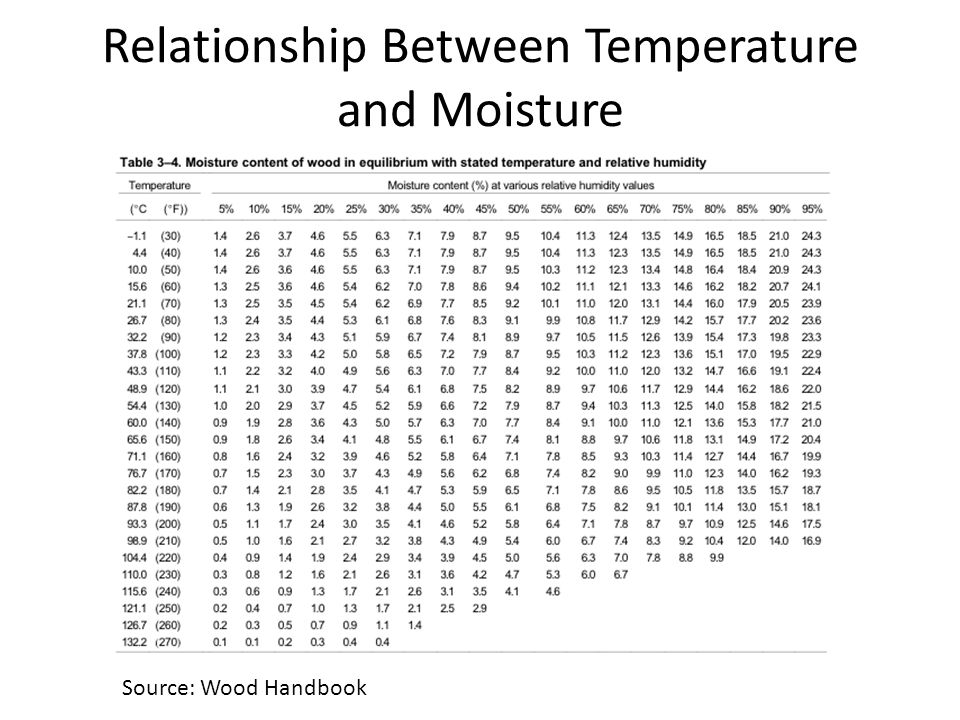 Relationship Between Temperature and Moisture Source: Wood Handbook
