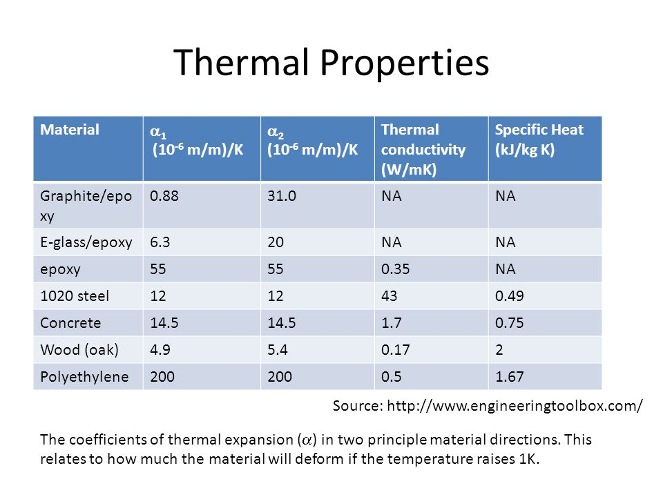 Thermal Properties Material  1 (10 -6 m/m)/K  2 (10 -6 m/m)/K Thermal conductivity (W/mK) Specific Heat (kJ/kg K) Graphite/epo xy 0.8831.0NA E-glass