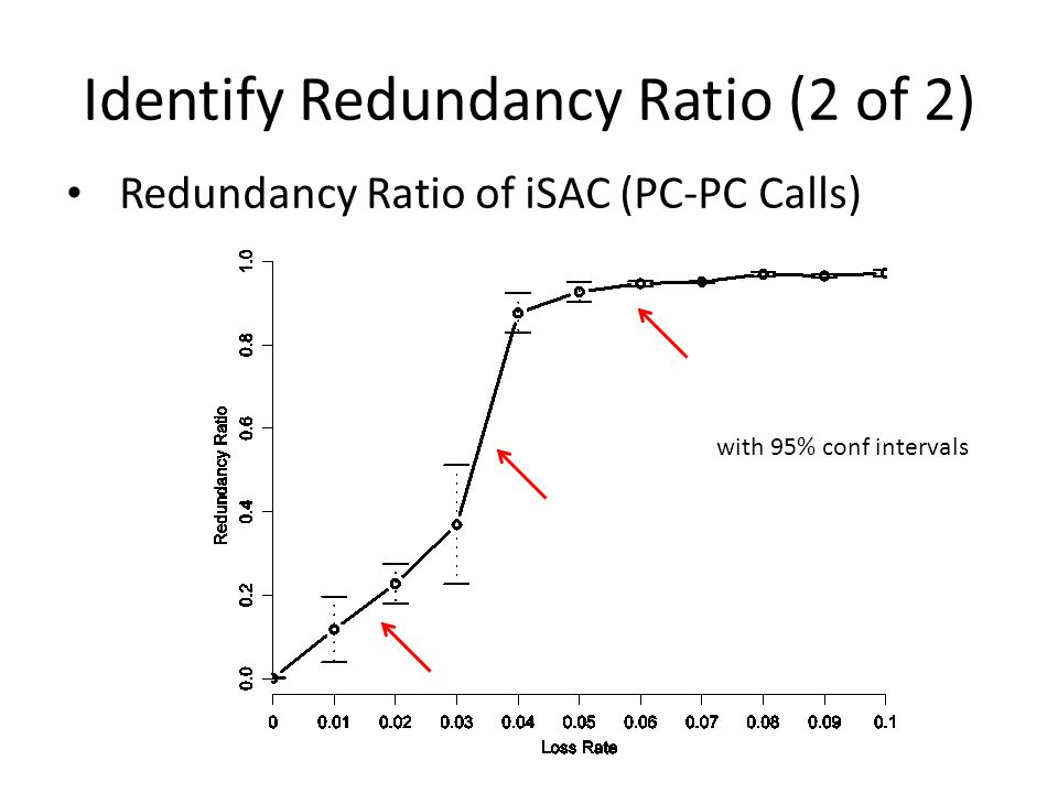 Identify Redundancy Ratio (2 of 2) Redundancy Ratio of iSAC (PC-PC Calls) with 95% conf intervals