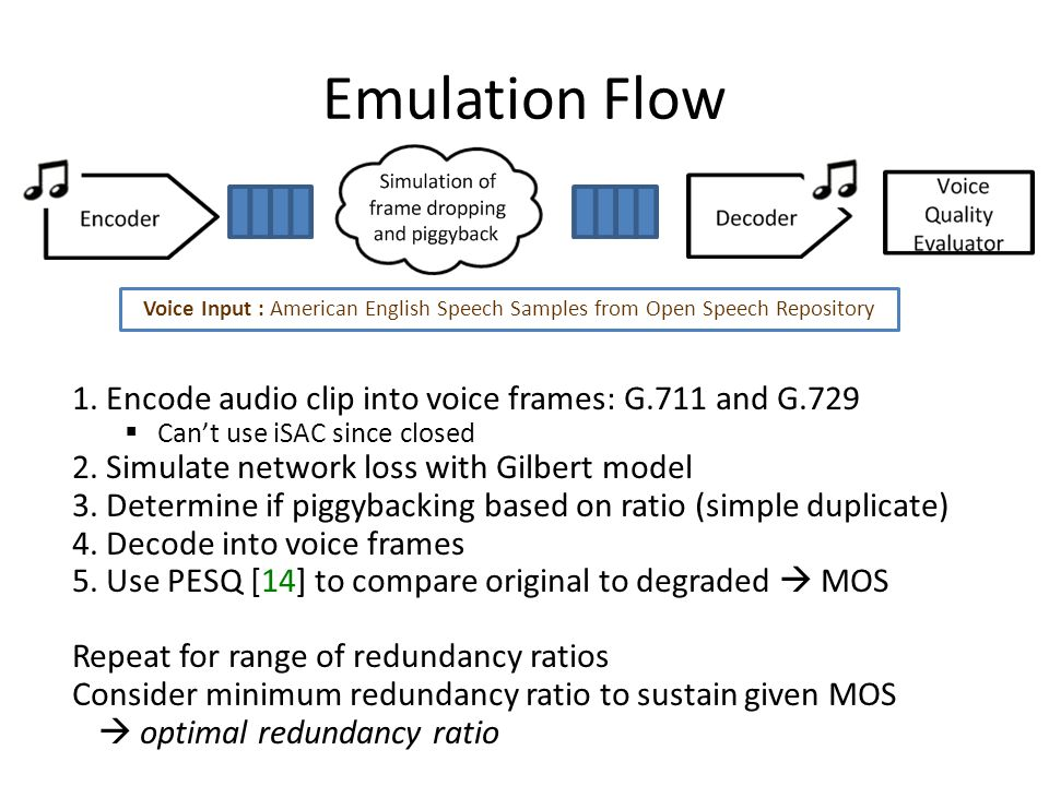 Emulation Flow Voice Input : American English Speech Samples from Open Speech Repository 1.