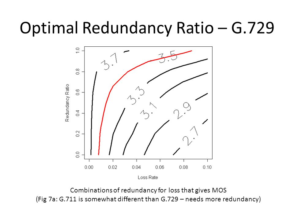 Optimal Redundancy Ratio – G.729 Combinations of redundancy for loss that gives MOS (Fig 7a: G.711 is somewhat different than G.729 – needs more redundancy)