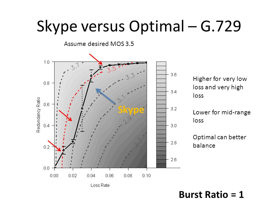 Skype versus Optimal – G.729 Burst Ratio = 1 Skype Assume desired MOS 3.5 Higher for very low loss and very high loss Lower for mid-range loss Optimal can better balance