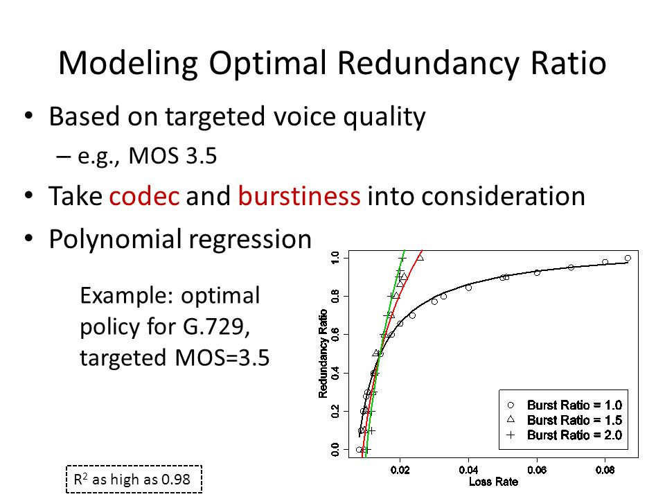 Modeling Optimal Redundancy Ratio Based on targeted voice quality – e.g., MOS 3.5 Take codec and burstiness into consideration Polynomial regression Example: optimal policy for G.729, targeted MOS=3.5 R 2 as high as 0.98