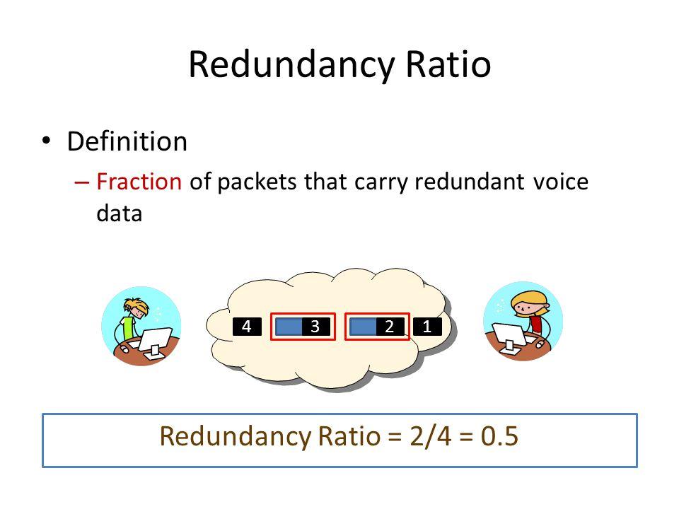 Estimate Redundancy Ratio of G.729 2% 0% 1% 0% 3% 4% 5% 6% 7% 8% 9% 10% Set Threshold at 40 bytes G.729 (PC-PSTN)  Constant bit rate  Constant framing time