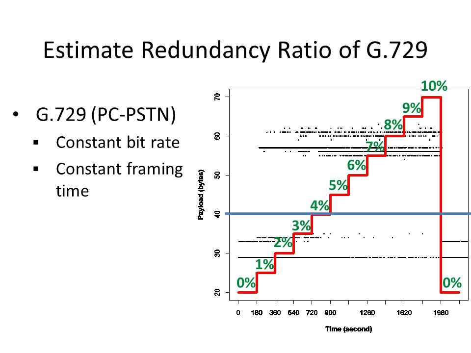 Identify Redundancy Ratio (1 of 2) Redundancy Ratio of G.729 (PC-PSTN Calls) with 95% conf intervals gradual increase dramatic increase steady above 0.9