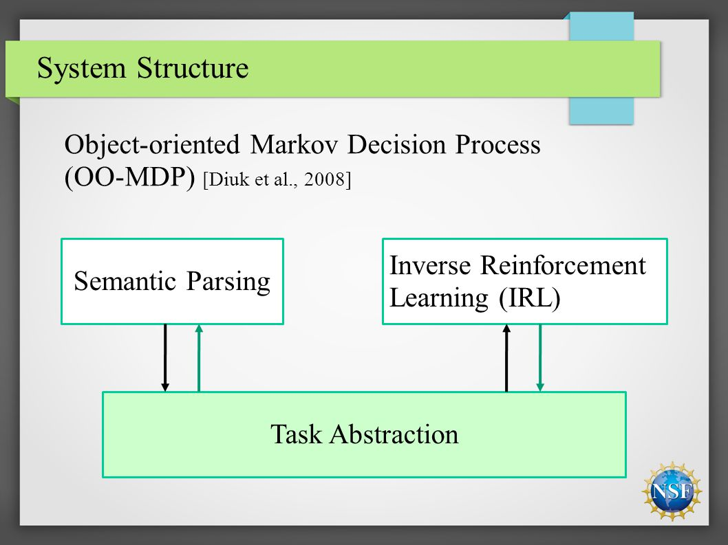 System Structure Semantic Parsing Inverse Reinforcement Learning (IRL) Task Abstraction Object-oriented Markov Decision Process (OO-MDP) [Diuk et al.,