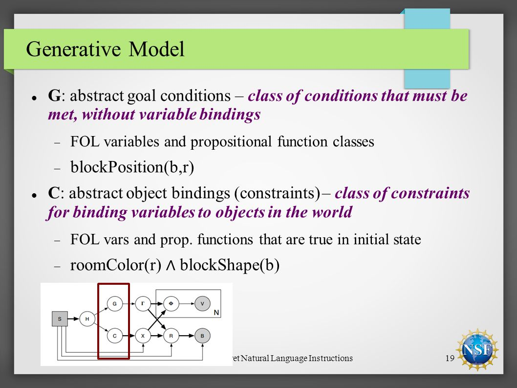 Learning to Interpret Natural Language Instructions19 Generative Model G: abstract goal conditions – class of conditions that must be met, without variable bindings  FOL variables and propositional function classes  blockPosition(b,r) C: abstract object bindings (constraints) – class of constraints for binding variables to objects in the world  FOL vars and prop.