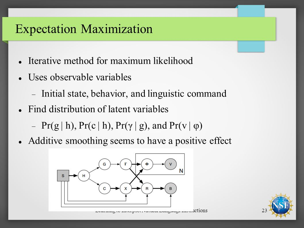 Learning to Interpret Natural Language Instructions23 Expectation Maximization Iterative method for maximum likelihood Uses observable variables  Initial state, behavior, and linguistic command Find distribution of latent variables  Pr(g | h), Pr(c | h), Pr(γ | g), and Pr(v | φ) Additive smoothing seems to have a positive effect