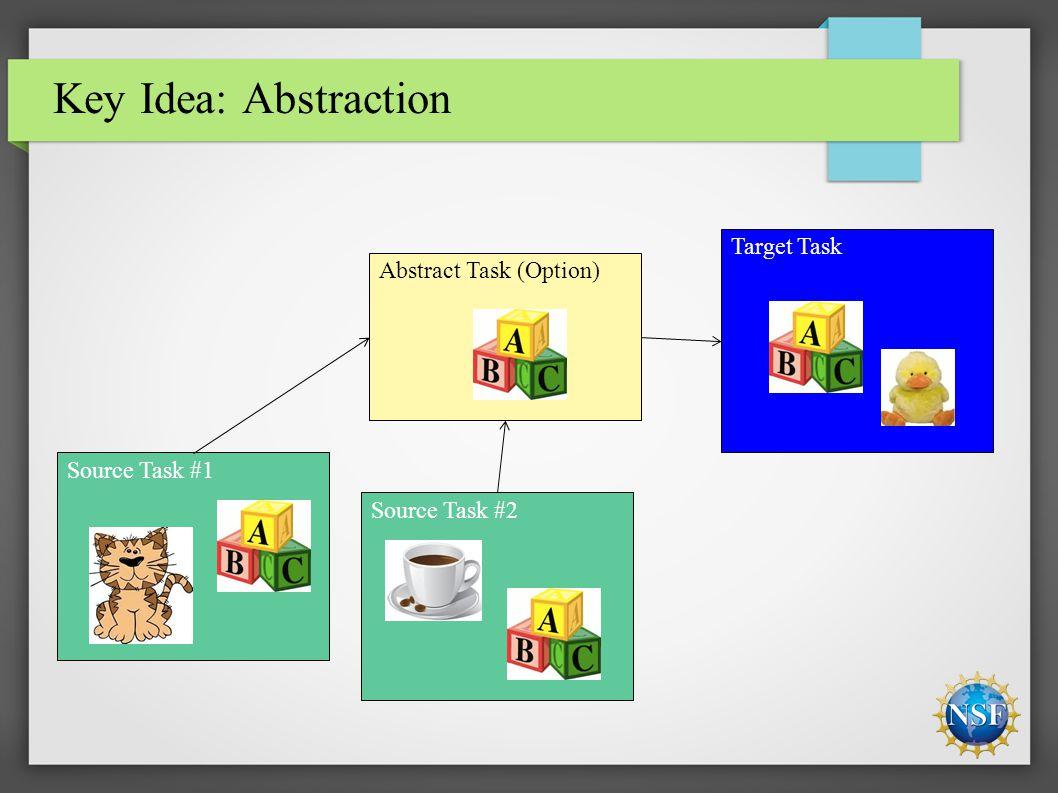 Target Task Abstract Task (Option) Source Task #2 Source Task #1 Key Idea: Abstraction