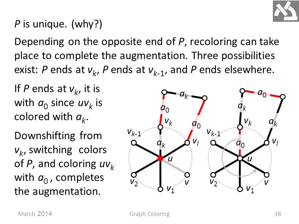 March 2014Graph Coloring38 P is unique.